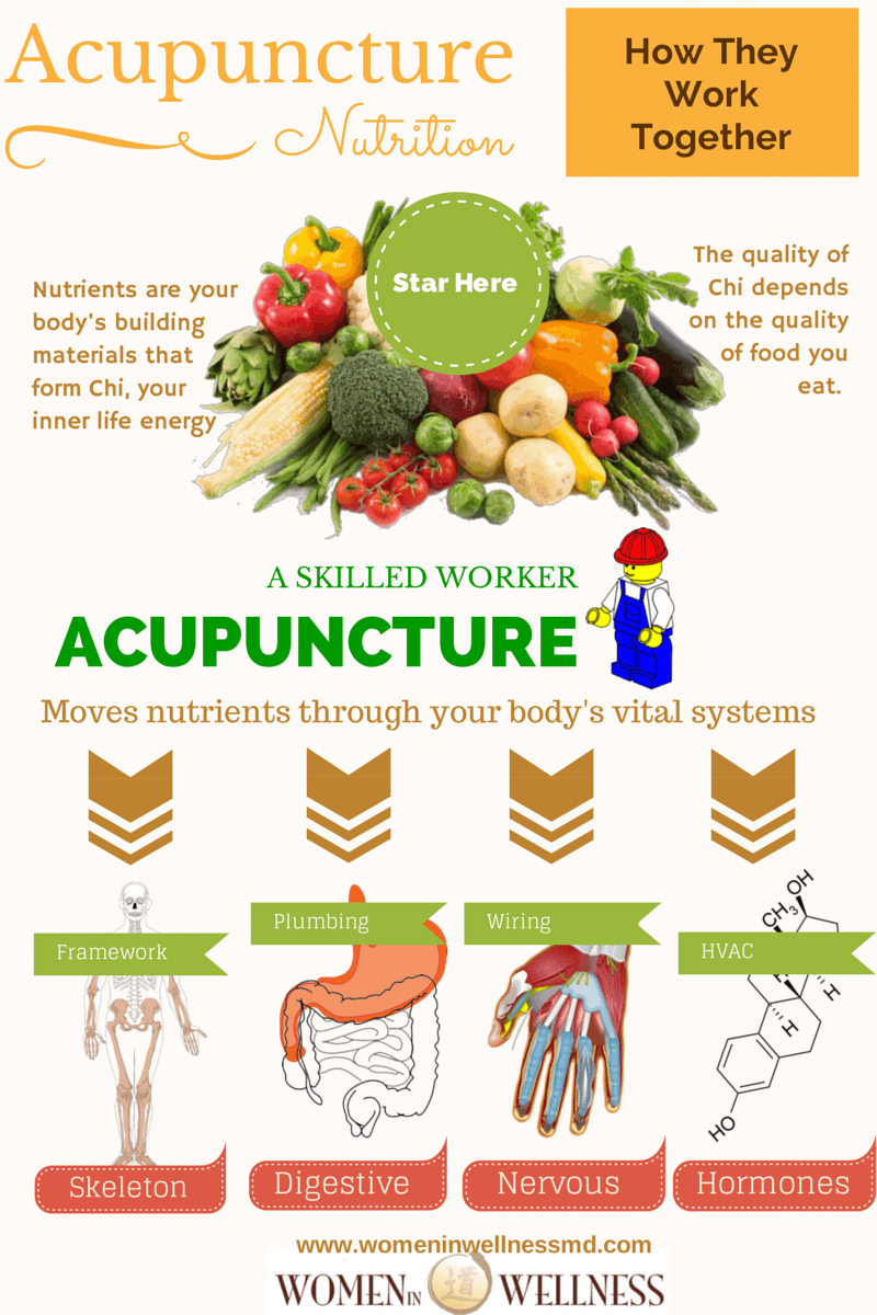 why use acupuncture and nutrition together
