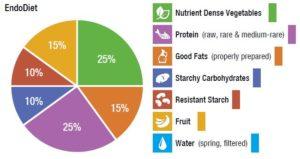 endobalance diet