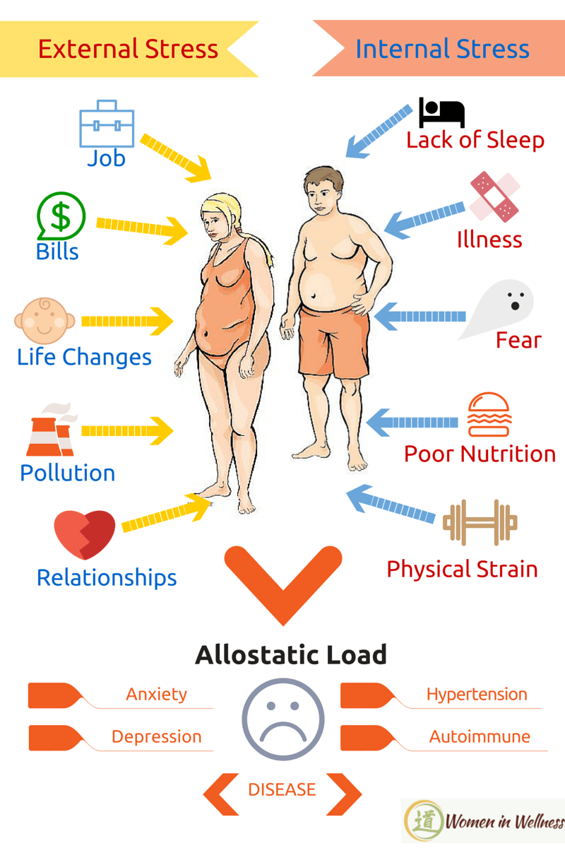 allostatic-load